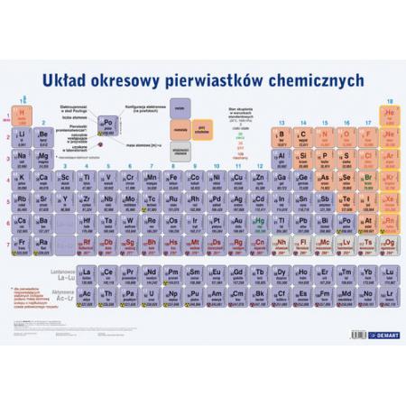 Plansza edukacyjna Układ okresowy pierwiastków chemicznych