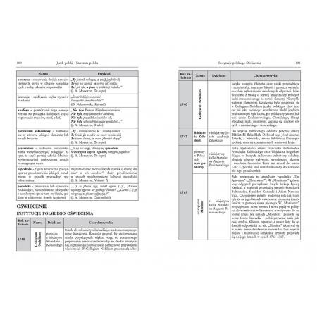 Tablice: literatura polska, wiedza o literaturze, wiedza o języku, historia, język angielski, język niemiecki (twarda oprawa)